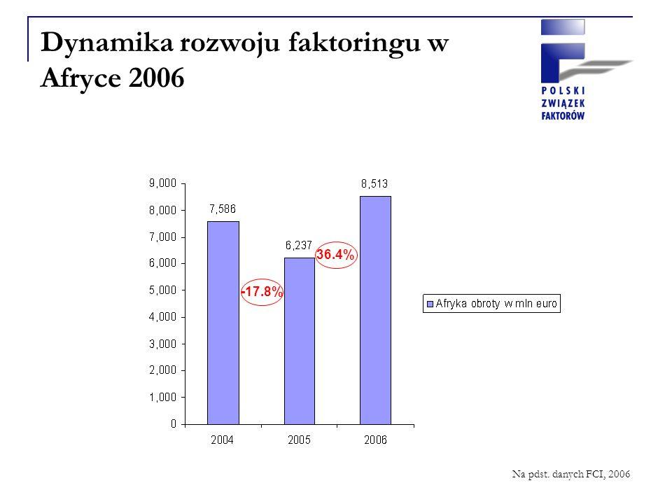 Dynamika rozwoju faktoringu w Afryce 2006 -17.8% 36.4% Na pdst. danych FCI, 2006
