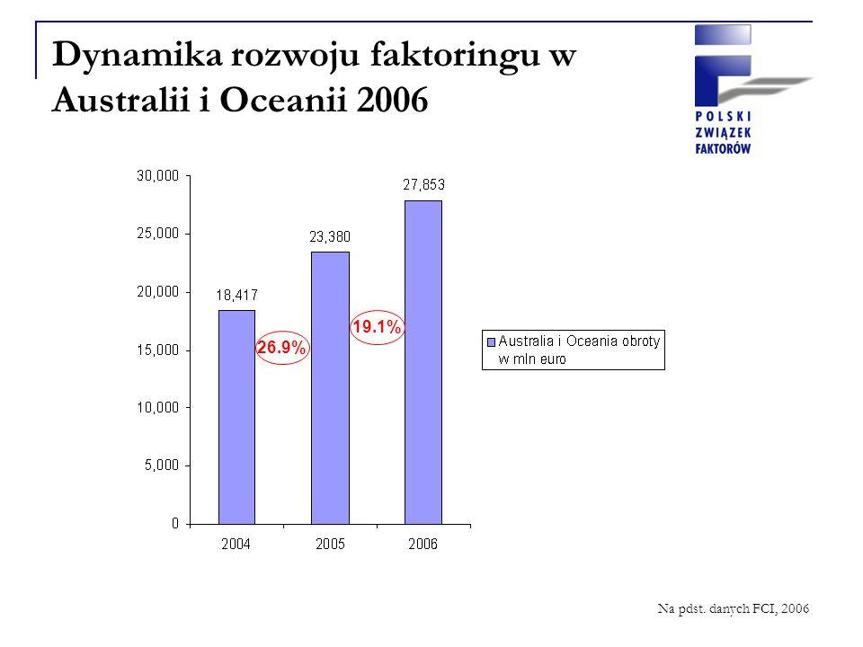 Dynamika rozwoju faktoringu w Australii i Oceanii 2006 Na pdst. danych FCI, 2006 26.9% 19.1%