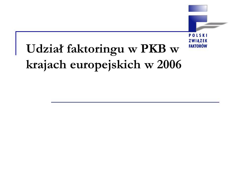 Udział faktoringu w PKB w krajach europejskich w 2006