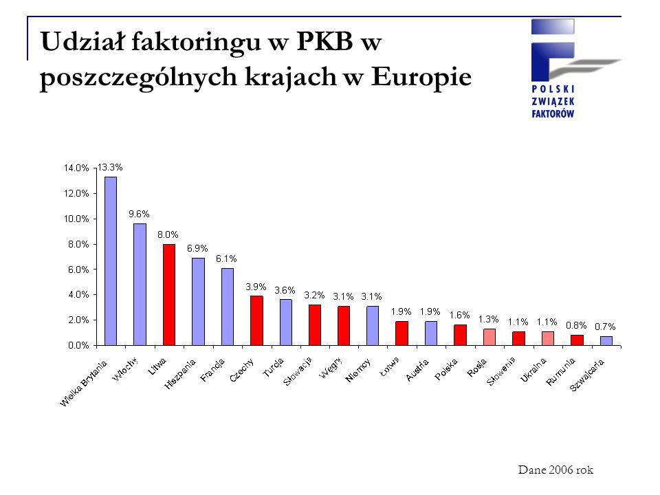 Udział faktoringu w PKB w poszczególnych krajach w Europie Dane 2006 rok