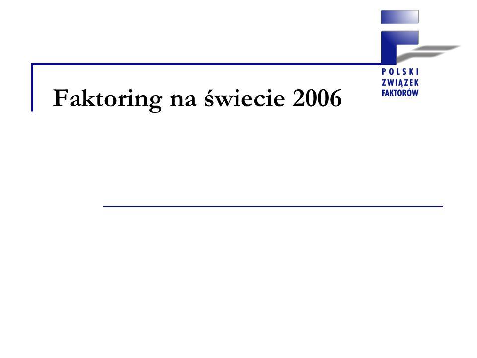 Obroty faktoringowe na świecie – 1 134,29 mln Euro, w tym: Faktoring krajowy – 1 030,60 mln Euro Faktoring eksportowy i importowy – 103,69 mln Euro
