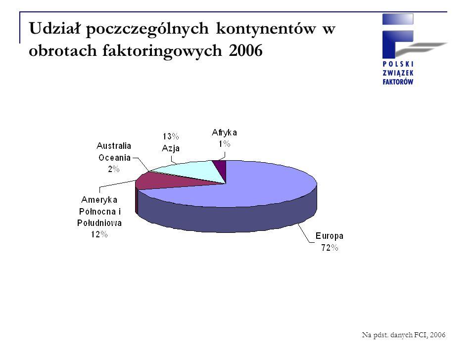 Udział poczczególnych kontynentów w obrotach faktoringowych 2006 Na pdst. danych FCI, 2006