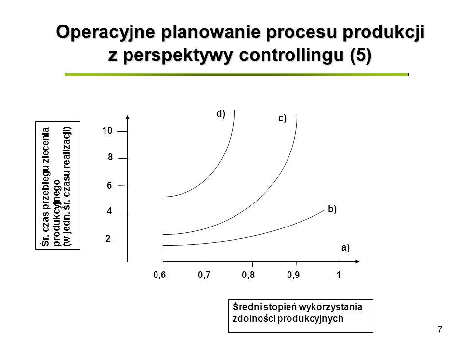 7 Operacyjne planowanie procesu produkcji z perspektywy controllingu (5) 0,60,70,80,91 10 8 6 4 2 a) d) c) b) Śr. czas przebiegu zleceniaprodukcyjnego