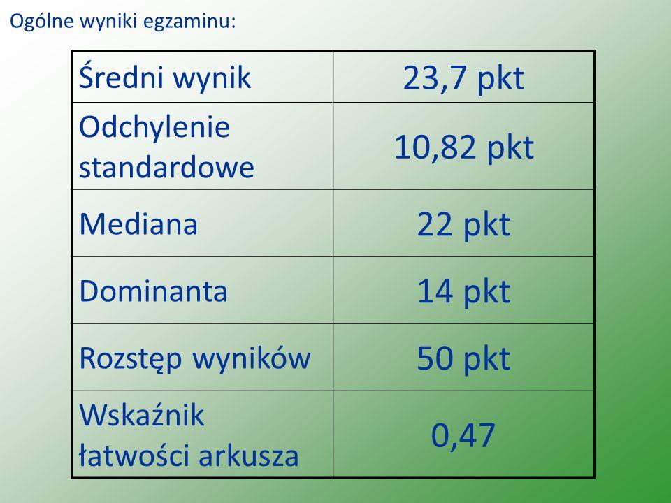Ogólne wyniki egzaminu: Średni wynik 23,7 pkt Odchylenie standardowe 10,82 pkt Mediana 22 pkt Dominanta 14 pkt Rozstęp wyników 50 pkt Wskaźnik łatwości arkusza 0,47