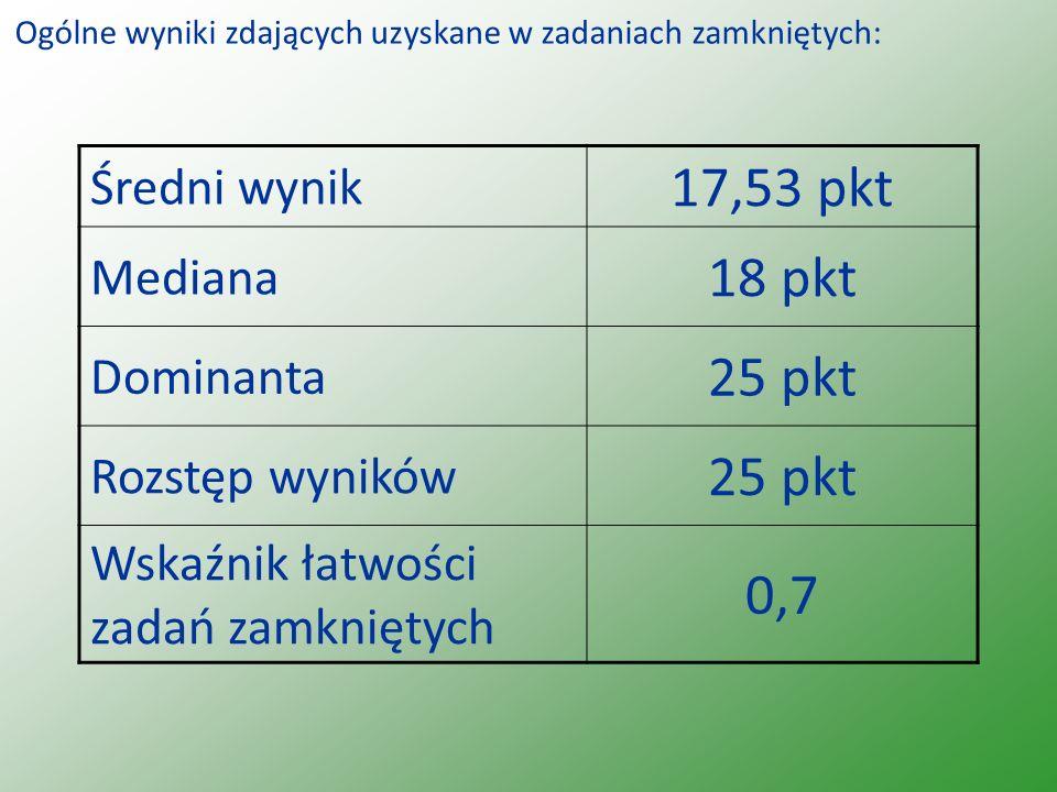Średni wynik 17,53 pkt Mediana 18 pkt Dominanta 25 pkt Rozstęp wyników 25 pkt Wskaźnik łatwości zadań zamkniętych 0,7 Ogólne wyniki zdających uzyskane w zadaniach zamkniętych: