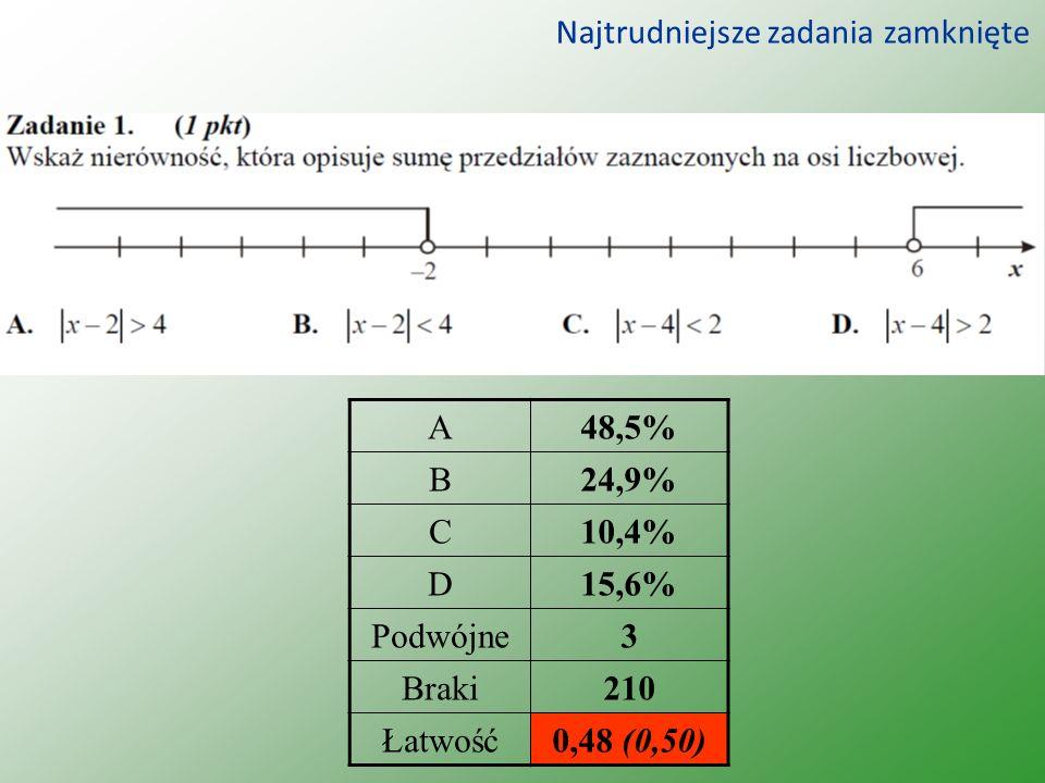 Najtrudniejsze zadania zamknięte A48,5% B24,9% C10,4% D15,6% Podwójne3 Braki210 Łatwość0,48 (0,50)