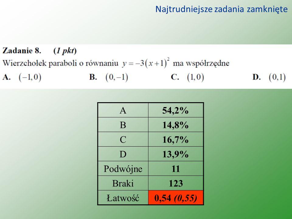 Najtrudniejsze zadania zamknięte A54,2% B14,8% C16,7% D13,9% Podwójne11 Braki123 Łatwość0,54 (0,55)