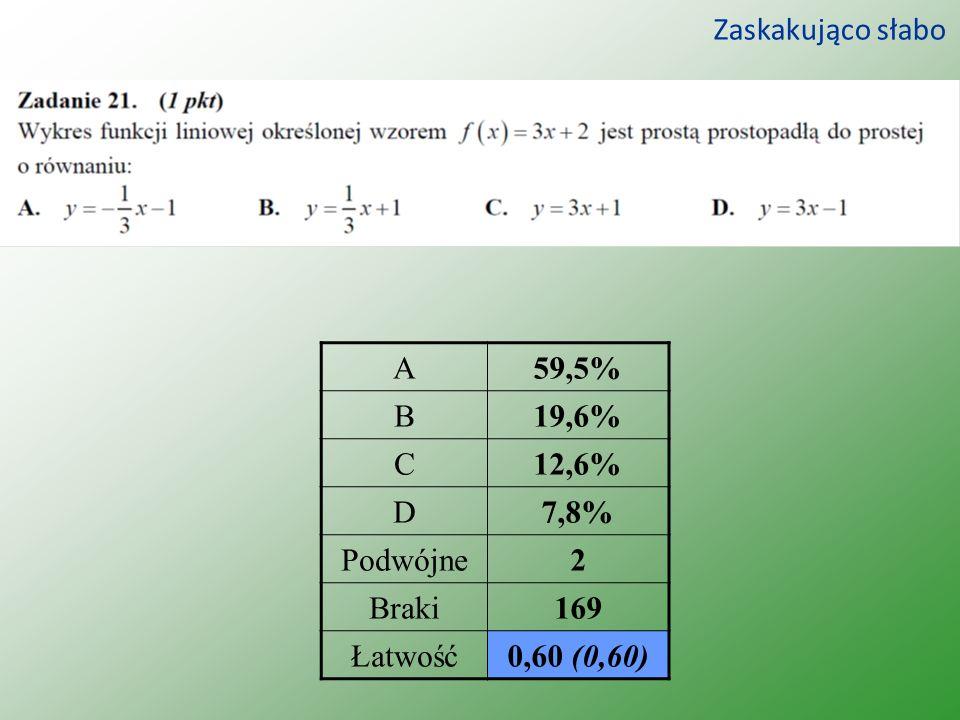 Zaskakująco słabo A59,5% B19,6% C12,6% D7,8% Podwójne2 Braki169 Łatwość0,60 (0,60)