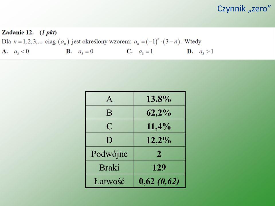 Czynnik zero A13,8% B62,2% C11,4% D12,2% Podwójne2 Braki129 Łatwość0,62 (0,62)