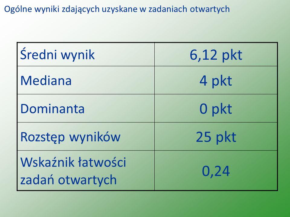 Średni wynik 6,12 pkt Mediana 4 pkt Dominanta 0 pkt Rozstęp wyników 25 pkt Wskaźnik łatwości zadań otwartych 0,24 Ogólne wyniki zdających uzyskane w zadaniach otwartych