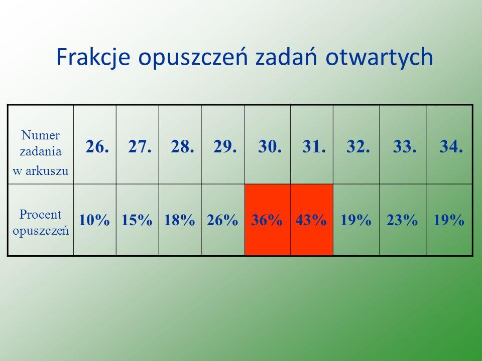 Frakcje opuszczeń zadań otwartych Numer zadania w arkuszu 26. 27. 28. 29. 30. 31. 32. 33. 34. Procent opuszczeń 10%15%18%26%36%43%19%23%19%