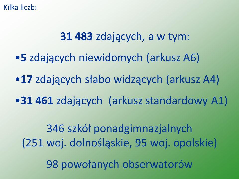 Kilka liczb: 31 483 zdających, a w tym: 5 zdających niewidomych (arkusz A6) 17 zdających słabo widzących (arkusz A4) 31 461 zdających (arkusz standardowy A1) 346 szkół ponadgimnazjalnych (251 woj.