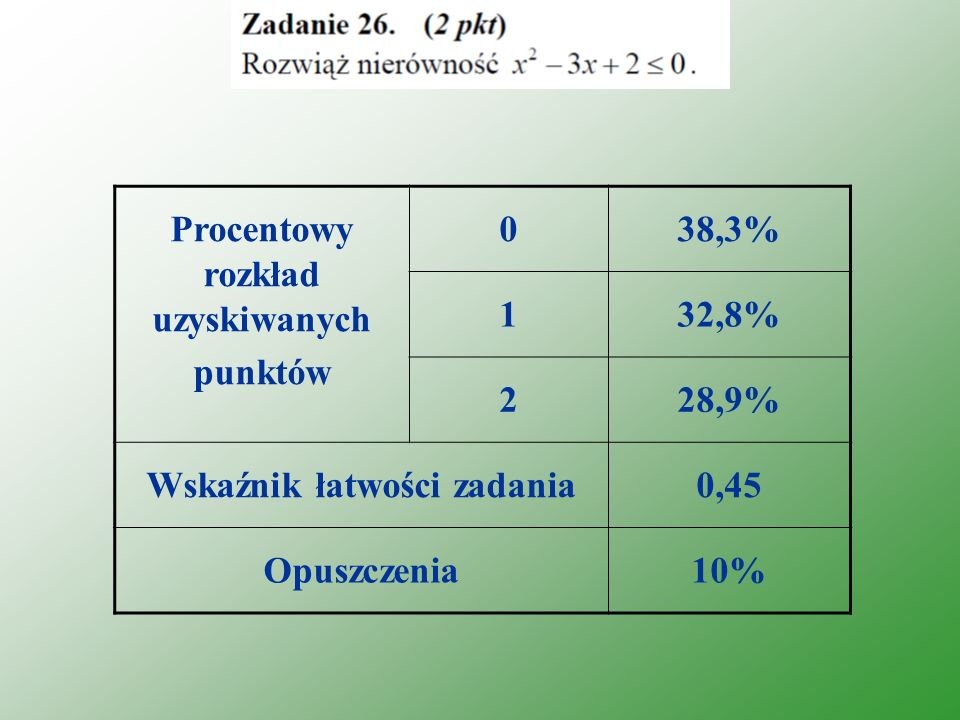 Procentowy rozkład uzyskiwanych punktów 038,3% 132,8% 228,9% Wskaźnik łatwości zadania0,45 Opuszczenia10%