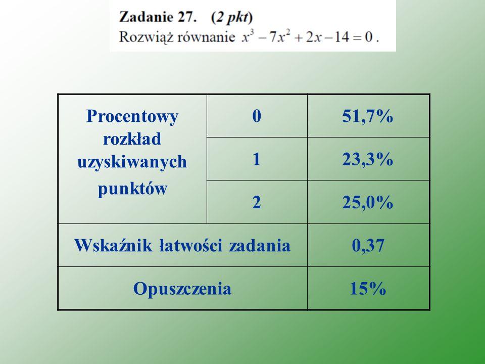 Procentowy rozkład uzyskiwanych punktów 051,7% 123,3% 225,0% Wskaźnik łatwości zadania0,37 Opuszczenia15%
