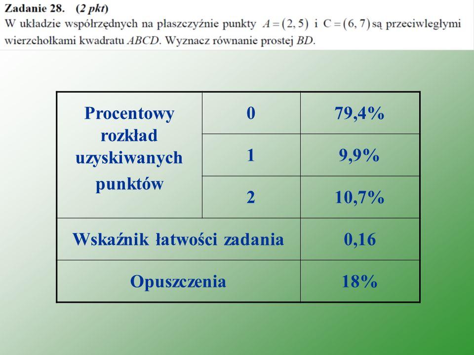 Procentowy rozkład uzyskiwanych punktów 079,4% 19,9% 210,7% Wskaźnik łatwości zadania0,16 Opuszczenia18%