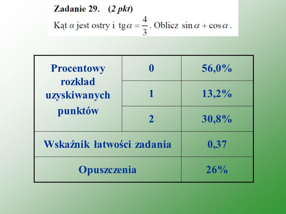 Procentowy rozkład uzyskiwanych punktów 056,0% 113,2% 230,8% Wskaźnik łatwości zadania0,37 Opuszczenia26%
