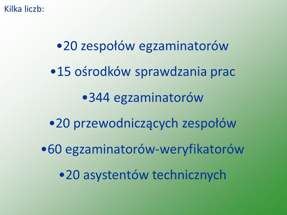 Kilka liczb: 20 zespołów egzaminatorów 15 ośrodków sprawdzania prac 344 egzaminatorów 20 przewodniczących zespołów 60 egzaminatorów-weryfikatorów 20 a