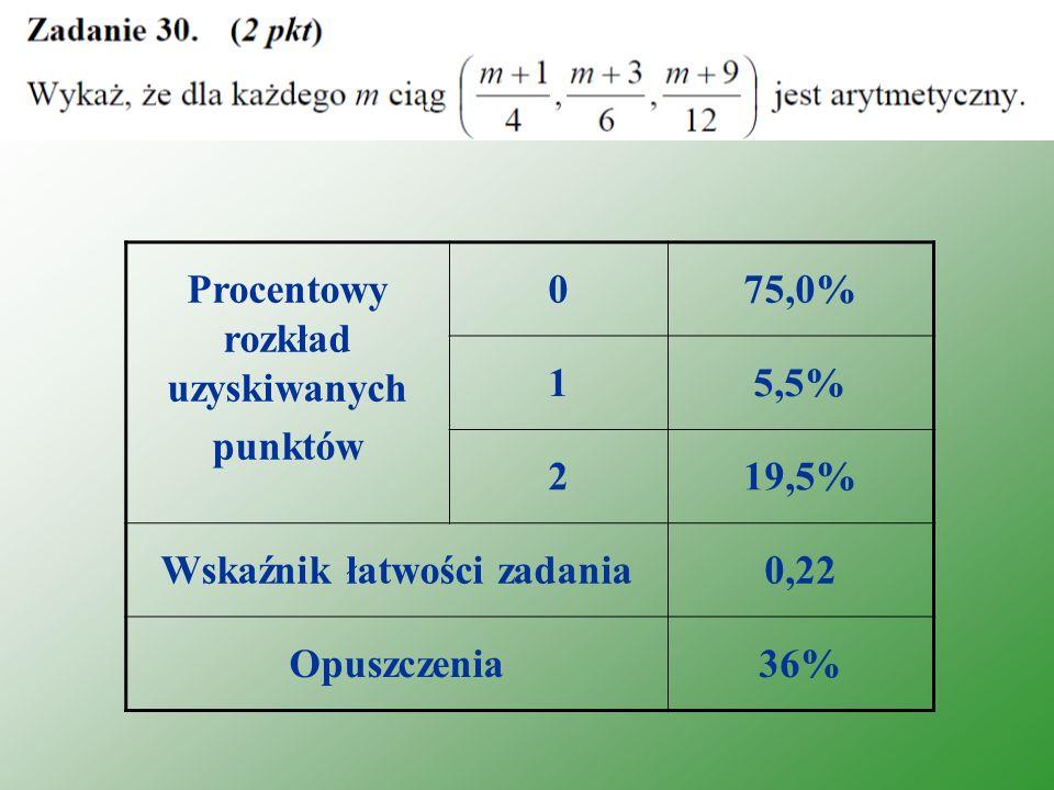 Procentowy rozkład uzyskiwanych punktów 075,0% 15,5% 219,5% Wskaźnik łatwości zadania0,22 Opuszczenia36%