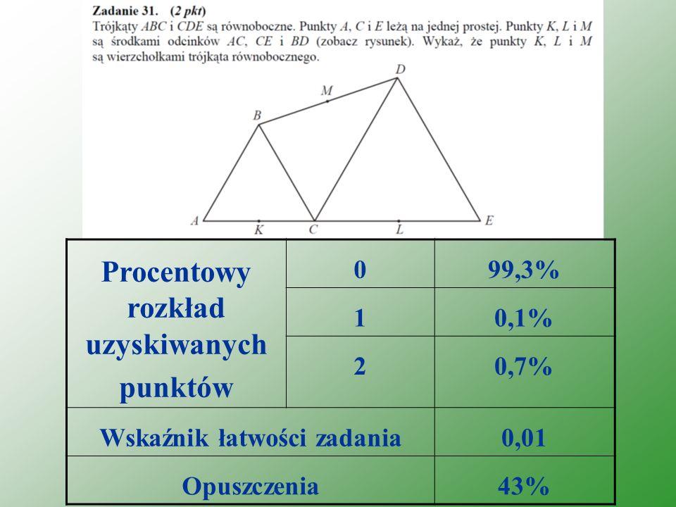 Procentowy rozkład uzyskiwanych punktów 099,3% 10,1% 20,7% Wskaźnik łatwości zadania0,01 Opuszczenia43%