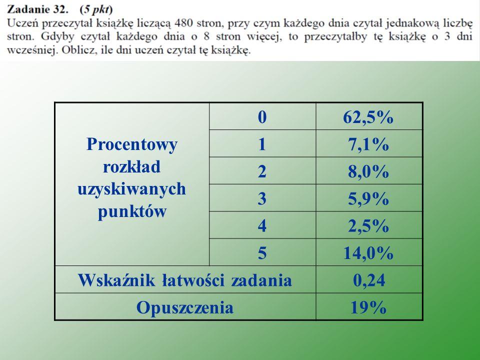 Procentowy rozkład uzyskiwanych punktów 062,5% 17,1% 28,0% 35,9% 42,5% 514,0% Wskaźnik łatwości zadania0,24 Opuszczenia19%