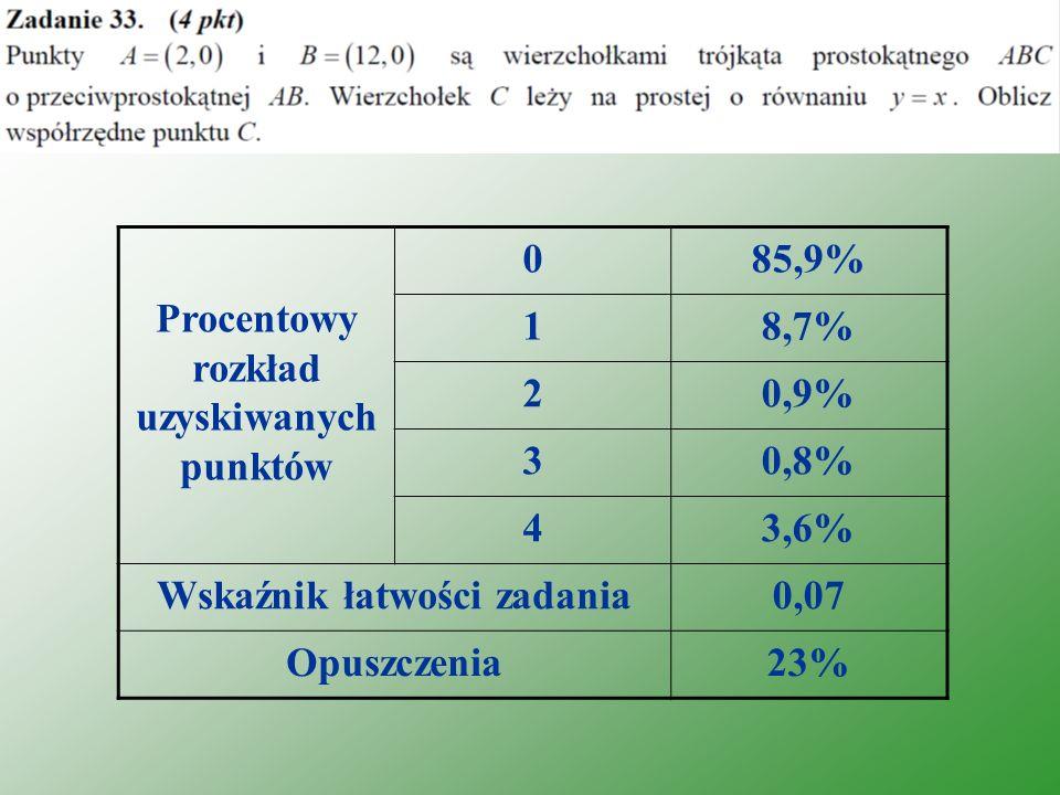Procentowy rozkład uzyskiwanych punktów 085,9% 18,7% 20,9% 30,8% 43,6% Wskaźnik łatwości zadania0,07 Opuszczenia23%