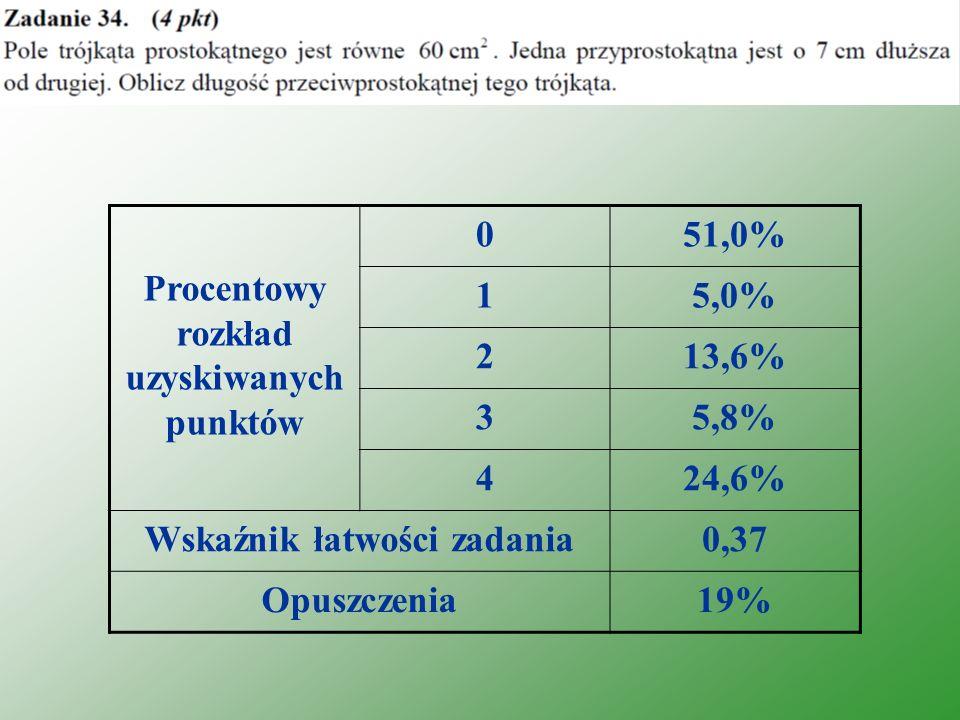 Procentowy rozkład uzyskiwanych punktów 051,0% 15,0% 213,6% 35,8% 424,6% Wskaźnik łatwości zadania0,37 Opuszczenia19%
