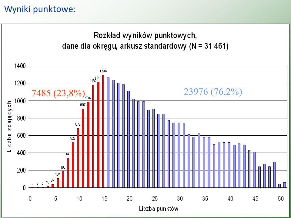 7485 (23,8%) 23976 (76,2%) Wyniki punktowe :
