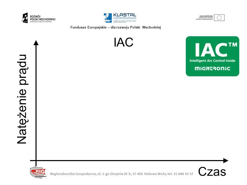 Natężenie prądu Czas IAC Regionalna Izba Gospodarcza, ul. 1-go Sierpnia 26 b, 37-450 Stalowa Wola, tel. 15 844 03 57 Fundusze Europejskie – dla rozwoj