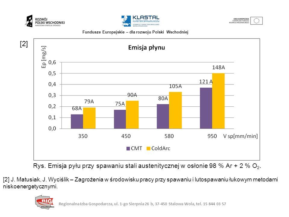 Rys. Emisja pyłu przy spawaniu stali austenitycznej w osłonie 98 % Ar + 2 % O 2. [2] J. Matusiak, J. Wyciślik – Zagrożenia w środowisku pracy przy spa