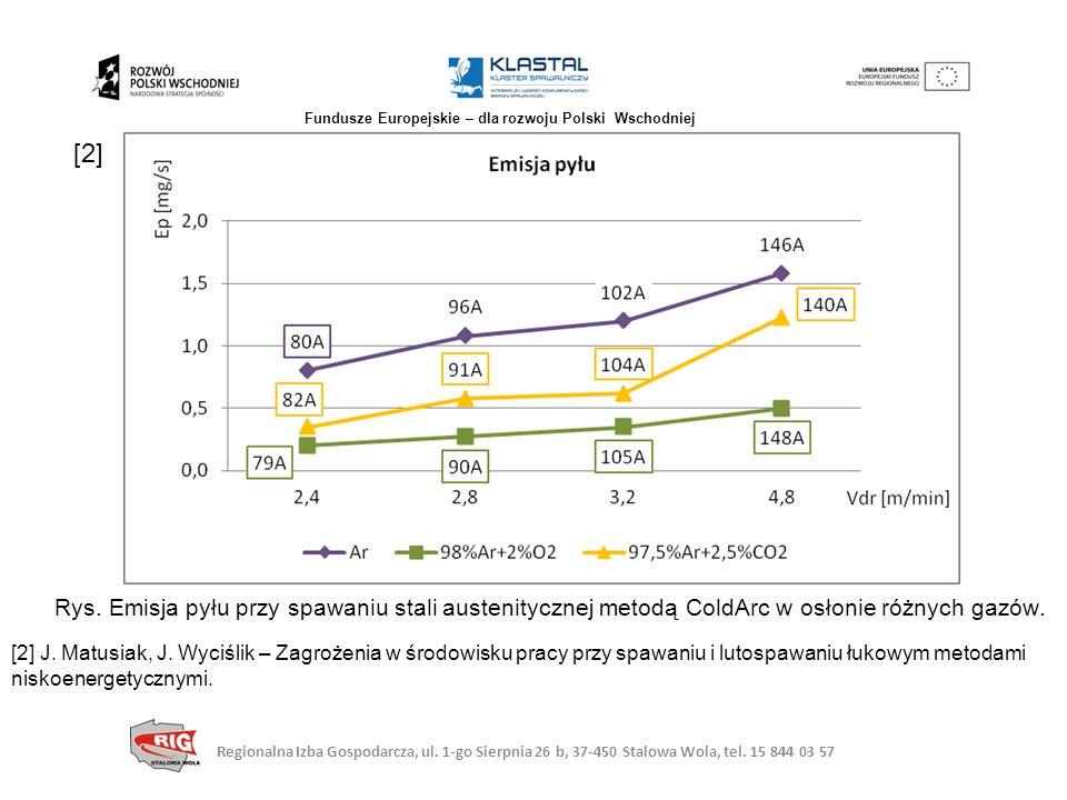 Rys. Emisja pyłu przy spawaniu stali austenitycznej metodą ColdArc w osłonie różnych gazów. [2] J. Matusiak, J. Wyciślik – Zagrożenia w środowisku pra