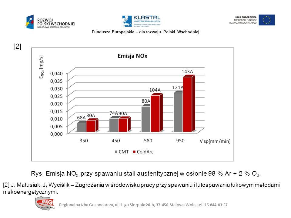 Rys. Emisja NO x przy spawaniu stali austenitycznej w osłonie 98 % Ar + 2 % O 2. [2] J. Matusiak, J. Wyciślik – Zagrożenia w środowisku pracy przy spa