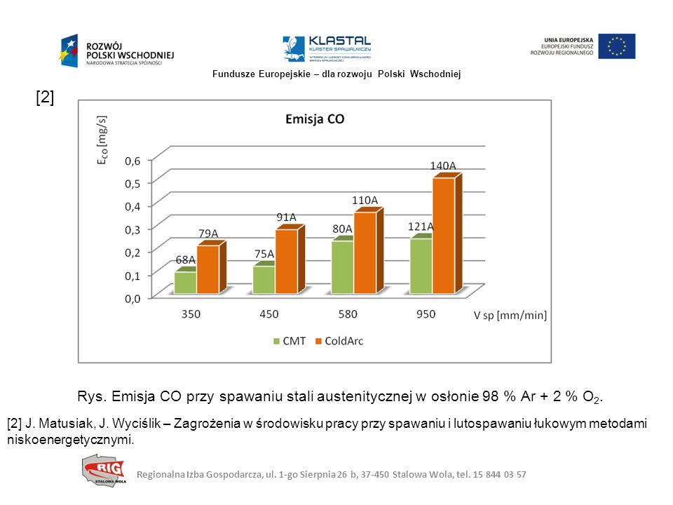 Rys. Emisja CO przy spawaniu stali austenitycznej w osłonie 98 % Ar + 2 % O 2. [2] J. Matusiak, J. Wyciślik – Zagrożenia w środowisku pracy przy spawa