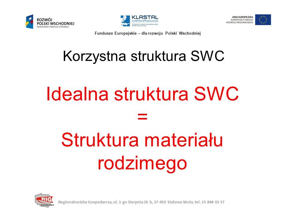 Korzystna struktura SWC Idealna struktura SWC = Struktura materiału rodzimego Regionalna Izba Gospodarcza, ul. 1-go Sierpnia 26 b, 37-450 Stalowa Wola