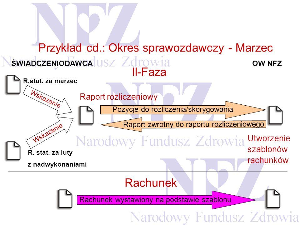 Rachunek wystawiony na podstawie szablonu Przykład cd.: Okres sprawozdawczy - Marzec Raport zwrotny do raportu rozliczeniowego Pozycje do rozliczenia/