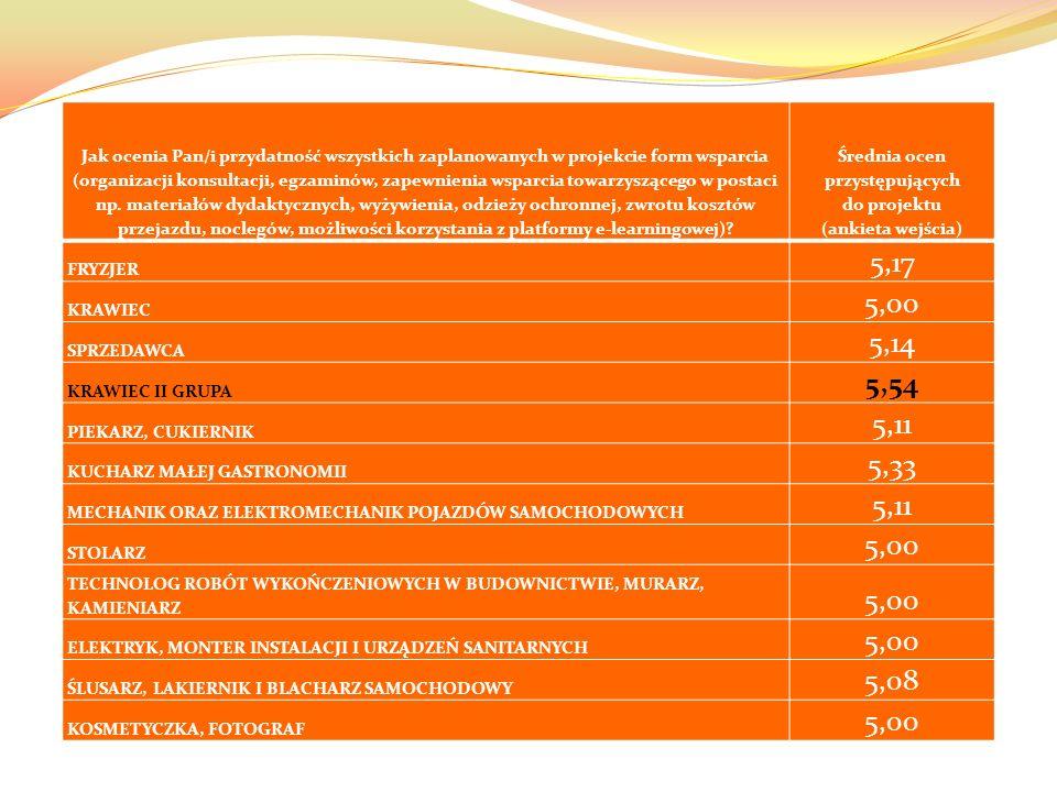 Jak ocenia Pan/i przydatność wszystkich zaplanowanych w projekcie form wsparcia (organizacji konsultacji, egzaminów, zapewnienia wsparcia towarzyszącego w postaci np.