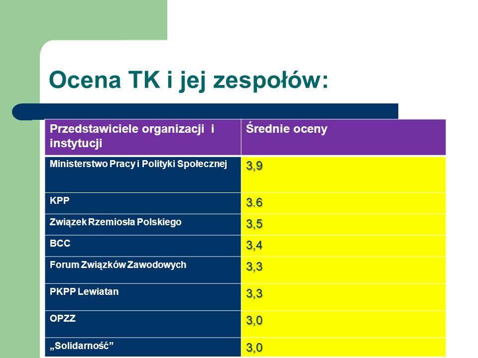 Ocena TK i jej zespołów: Przedstawiciele organizacji i instytucji Średnie oceny Ministerstwo Pracy i Polityki Społecznej3,9 KPP3.6 Związek Rzemiosła Polskiego3,5 BCC3,4 Forum Związków Zawodowych3,3 PKPP Lewiatan3,3 OPZZ3,0 Solidarność3,0