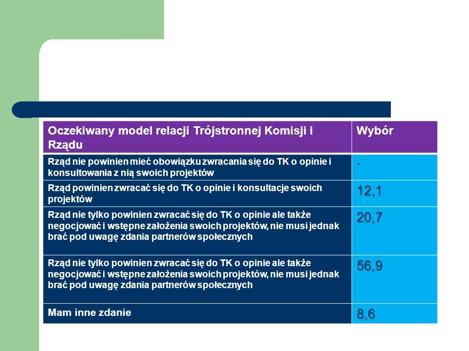 Oczekiwany model relacji Trójstronnej Komisji i Rządu Wybór Rząd nie powinien mieć obowiązku zwracania się do TK o opinie i konsultowania z nią swoich projektów - Rząd powinien zwracać się do TK o opinie i konsultacje swoich projektów12,1 Rząd nie tylko powinien zwracać się do TK o opinie ale także negocjować i wstępne założenia swoich projektów, nie musi jednak brać pod uwagę zdania partnerów społecznych20,7 56,9 Mam inne zdanie8,6
