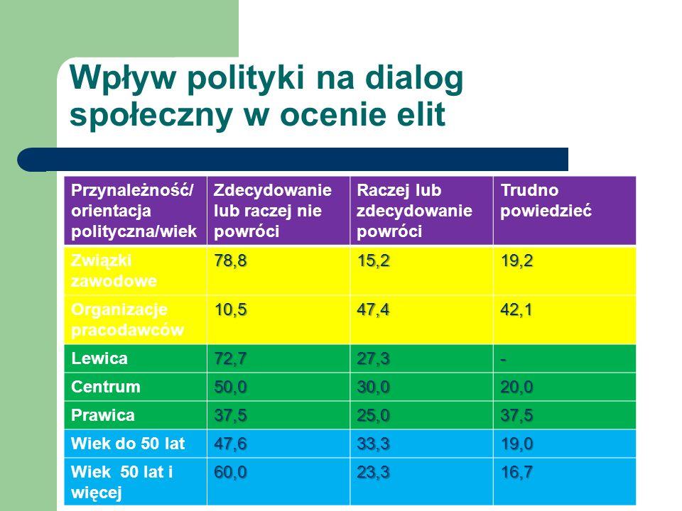 Wpływ polityki na dialog społeczny w ocenie elit Przynależność/ orientacja polityczna/wiek Zdecydowanie lub raczej nie powróci Raczej lub zdecydowanie