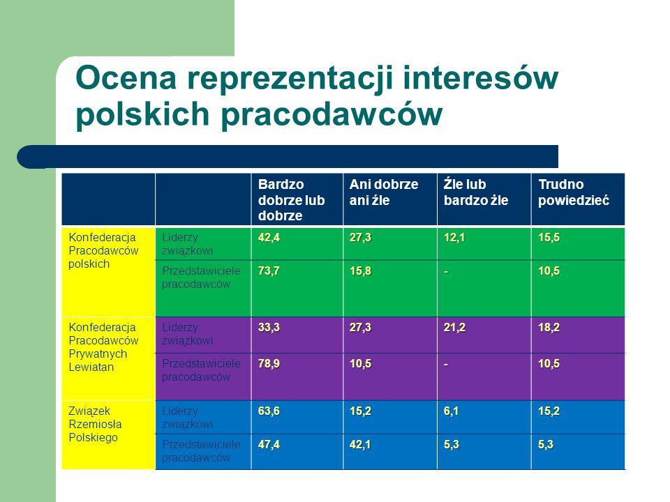 Ocena reprezentacji interesów polskich pracodawców Bardzo dobrze lub dobrze Ani dobrze ani źle Źle lub bardzo żle Trudno powiedzieć Konfederacja Pracodawców polskich Liderzy związkowi42,427,312,115,5 Przedstawiciele pracodawców73,715,8-10,5 Konfederacja Pracodawców Prywatnych Lewiatan Liderzy związkowi33,327,321,218,2 Przedstawiciele pracodawców78,910,5-10,5 Związek Rzemiosła Polskiego Liderzy związkowi63,615,26,115,2 Przedstawiciele pracodawców47,442,15,35,3