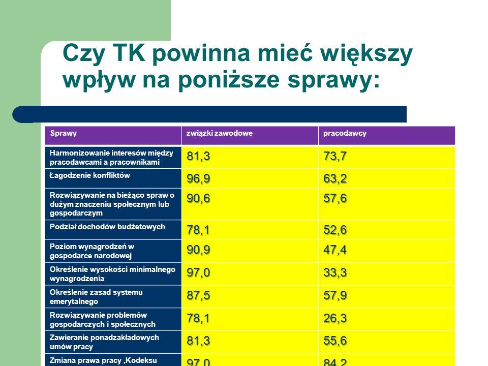 Czy TK powinna mieć większy wpływ na poniższe sprawy: Sprawyzwiązki zawodowepracodawcy Harmonizowanie interesów między pracodawcami a pracownikami81,3