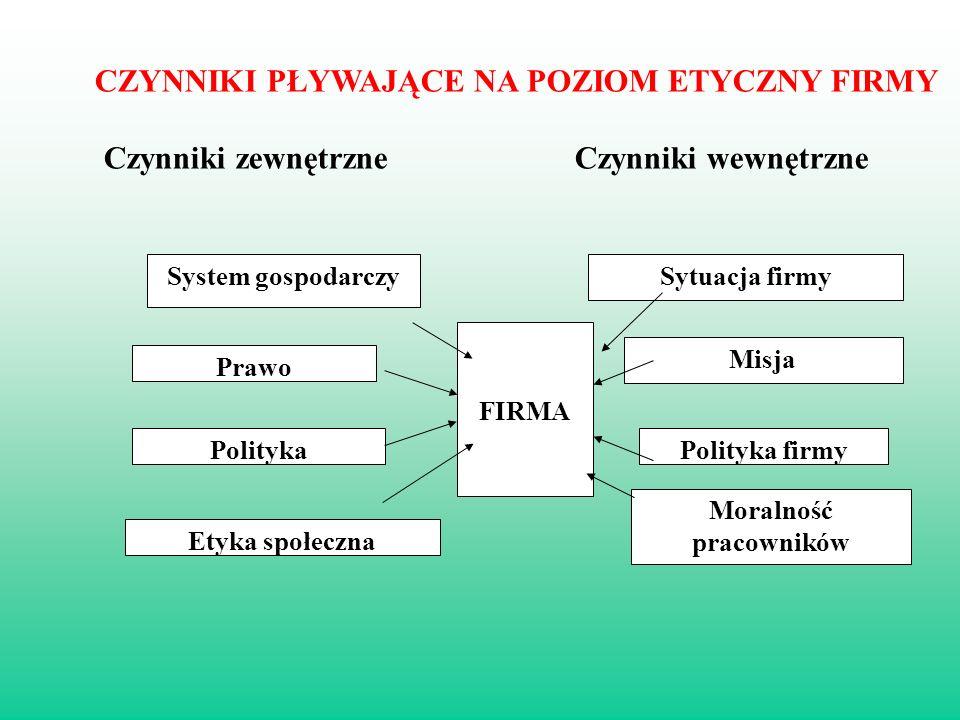 System gospodarczySytuacja firmy Prawo Misja PolitykaPolityka firmy Etyka społeczna Moralność pracowników FIRMA CZYNNIKI PŁYWAJĄCE NA POZIOM ETYCZNY FIRMY Czynniki zewnętrzne Czynniki wewnętrzne