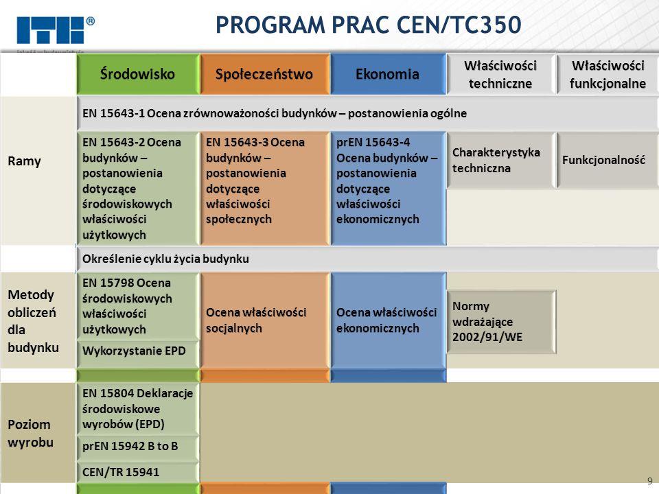 certyfikacja wyrobów budowlanych na znak EKO-ITB deklaracje środowiskowe wyrobów wg metodyki oceny pełnego cyklu życia wyrobów (LCA) weryfikacja deklaracji środowiskowych producenta certyfikacja systemów zarządzania środowiskowego system oceny zrównoważenia budynków ekspertyzy z zakresu efektywności energetycznej budynków, izolacyjności cieplnej wyrobów, akustyki, jakości powietrza wewnątrz 10 OCENA ŚRODOWISKOWA WYROBÓW I OBIEKTÓW BUDOWLANYCH – oferta ITB