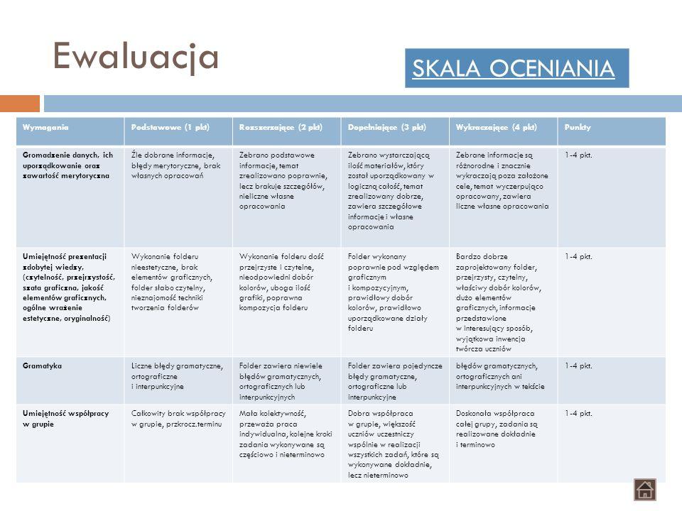 Ewaluacja WymaganiaPodstawowe (1 pkt)Rozszerzające (2 pkt)Dopełniające (3 pkt)Wykraczające (4 pkt)Punkty Gromadzenie danych, ich uporządkowanie oraz