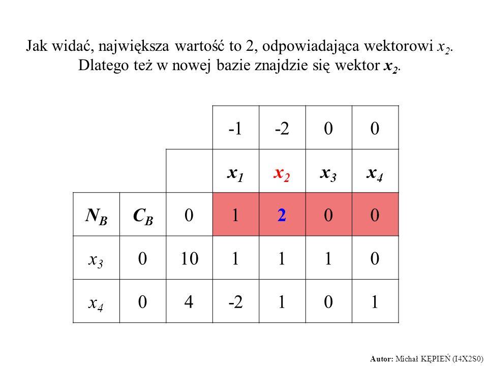 Jak widać, największa wartość to 2, odpowiadająca wektorowi x 2. Dlatego też w nowej bazie znajdzie się wektor x 2. -200 x1x1 x2x2 x3x3 x4x4 NBNB CBCB
