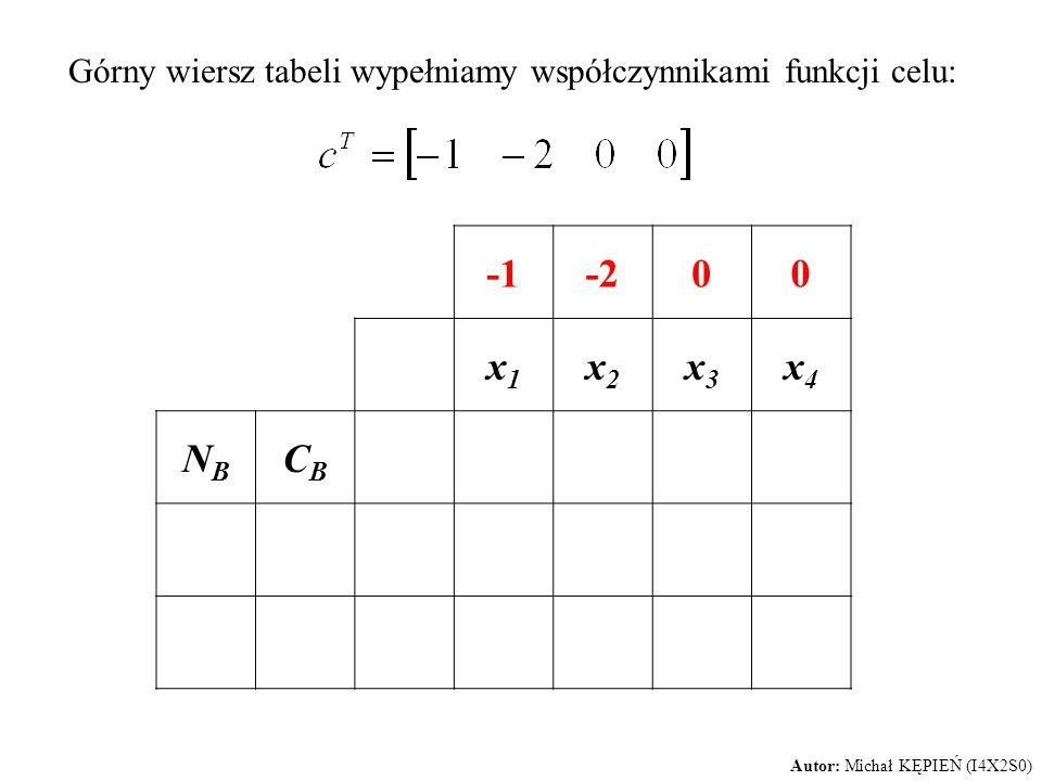 Górny wiersz tabeli wypełniamy współczynnikami funkcji celu: -200 x1x1 x2x2 x3x3 x4x4 NBNB CBCB Autor: Michał KĘPIEŃ (I4X2S0)