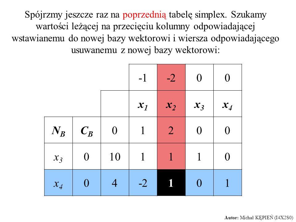 Spójrzmy jeszcze raz na poprzednią tabelę simplex. Szukamy wartości leżącej na przecięciu kolumny odpowiadającej wstawianemu do nowej bazy wektorowi i
