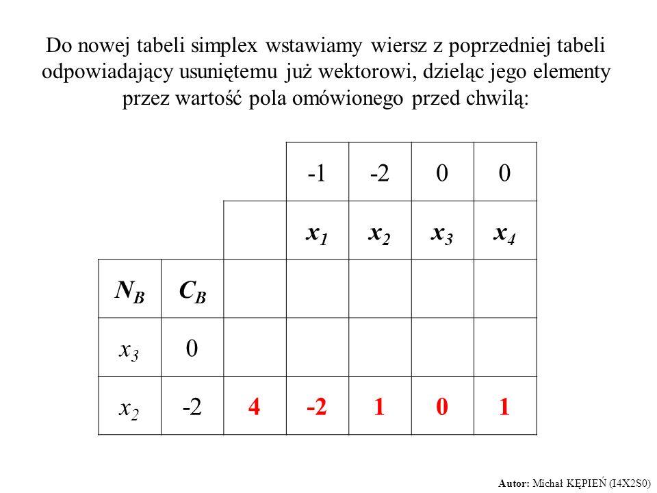 -200 x1x1 x2x2 x3x3 x4x4 NBNB CBCB x3x3 0 x2x2 4 101 Autor: Michał KĘPIEŃ (I4X2S0) Do nowej tabeli simplex wstawiamy wiersz z poprzedniej tabeli odpow