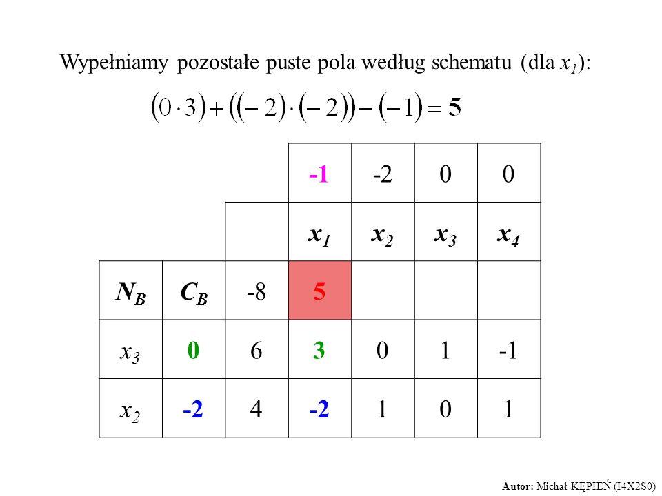 Wypełniamy pozostałe puste pola według schematu (dla x 1 ): -200 x1x1 x2x2 x3x3 x4x4 NBNB CBCB -85 x3x3 06301 x2x2 -24 101 Autor: Michał KĘPIEŃ (I4X2S