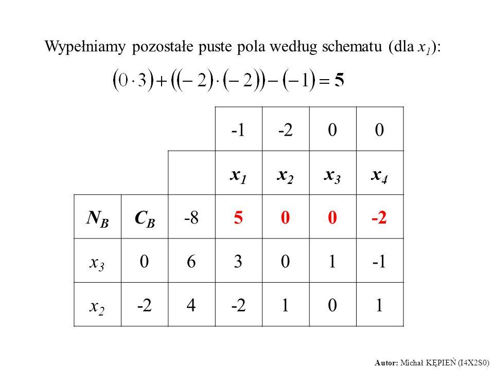 Wypełniamy pozostałe puste pola według schematu (dla x 1 ): -200 x1x1 x2x2 x3x3 x4x4 NBNB CBCB -8500-2 x3x3 06301 x2x2 -24 101 Autor: Michał KĘPIEŃ (I