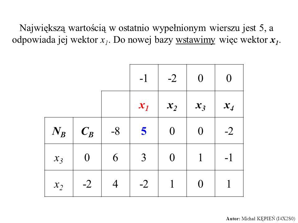 Największą wartością w ostatnio wypełnionym wierszu jest 5, a odpowiada jej wektor x 1. Do nowej bazy wstawimy więc wektor x 1. -200 x1x1 x2x2 x3x3 x4
